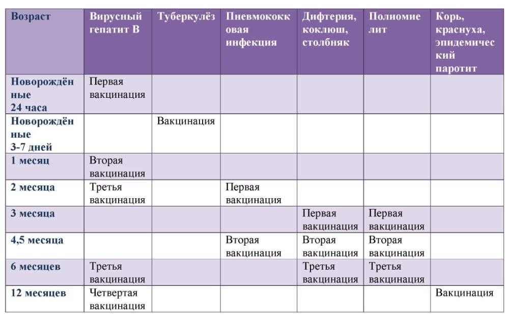 Таблица прививок